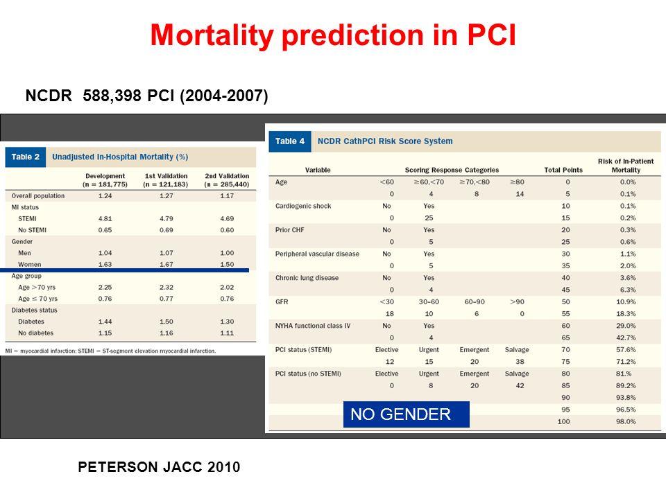 Mortality prediction in PCI PETERSON JACC 2010 NCDR 588,398 PCI (2004-2007) NO GENDER