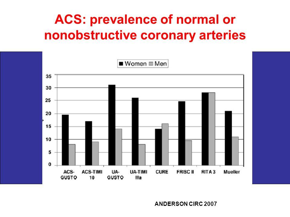 ACS: prevalence of normal or nonobstructive coronary arteries ANDERSON CIRC 2007