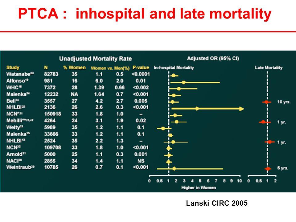 PTCA : inhospital and late mortality Lanski CIRC 2005