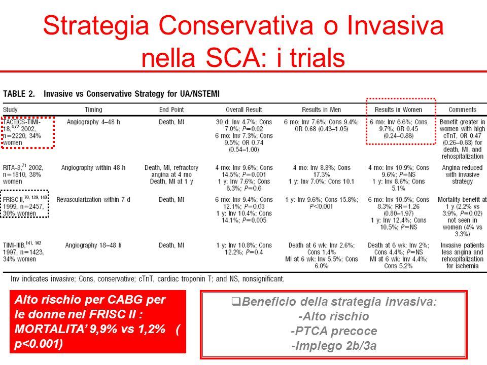 Strategia Conservativa o Invasiva nella SCA: i trials Beneficio della strategia invasiva: -Alto rischio -PTCA precoce -Impiego 2b/3a Alto rischio per CABG per le donne nel FRISC II : MORTALITA 9,9% vs 1,2% ( p<0.001)