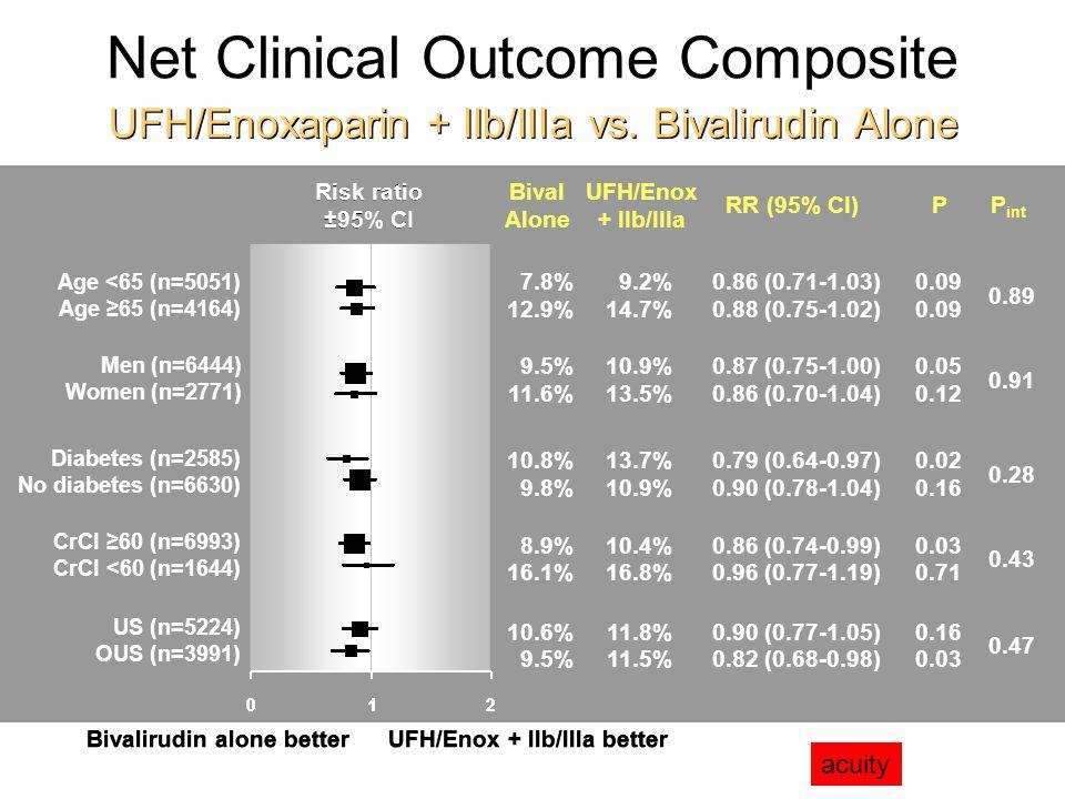Net Clinical Outcome Composite UFH/Enoxaparin + IIb/IIIa vs.
