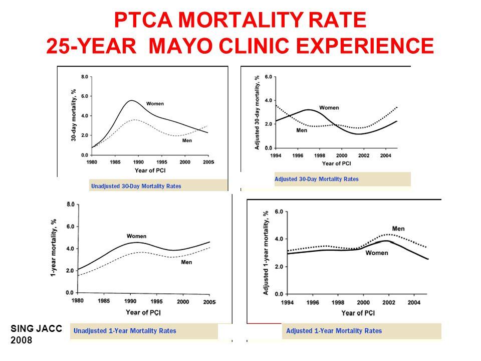 PRIMARY PTCA vs LYTICS META-ANALYSIS OF 10 RANDOMIZED TRIALS 30-DAYS DEATH OR MI (%) WEAVER JAMA 1997