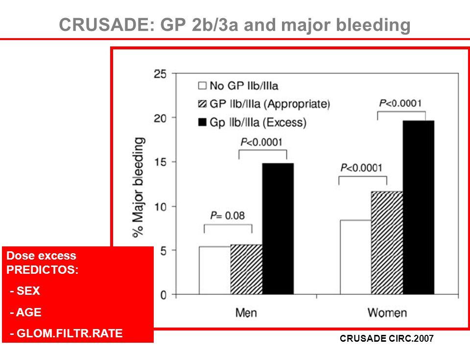 CRUSADE: GP 2b/3a and major bleeding CRUSADE CIRC.2007 Dose excess PREDICTOS: - SEX - AGE - GLOM.FILTR.RATE