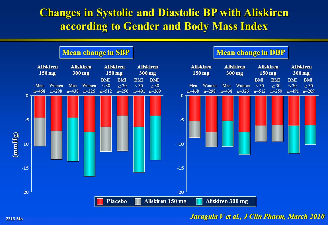 2213 Mo Changes in Systolic and Diastolic BP with Aliskiren according to Gender and Body Mass Index Jarugula V et al., J Clin Pharm, March 2010 Mean c