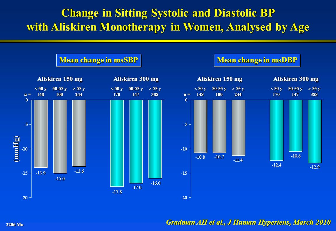 2206 Mo Change in Sitting Systolic and Diastolic BP with Aliskiren Monotherapy in Women, Analysed by Age Gradman AH et al., J Human Hypertens, March 2