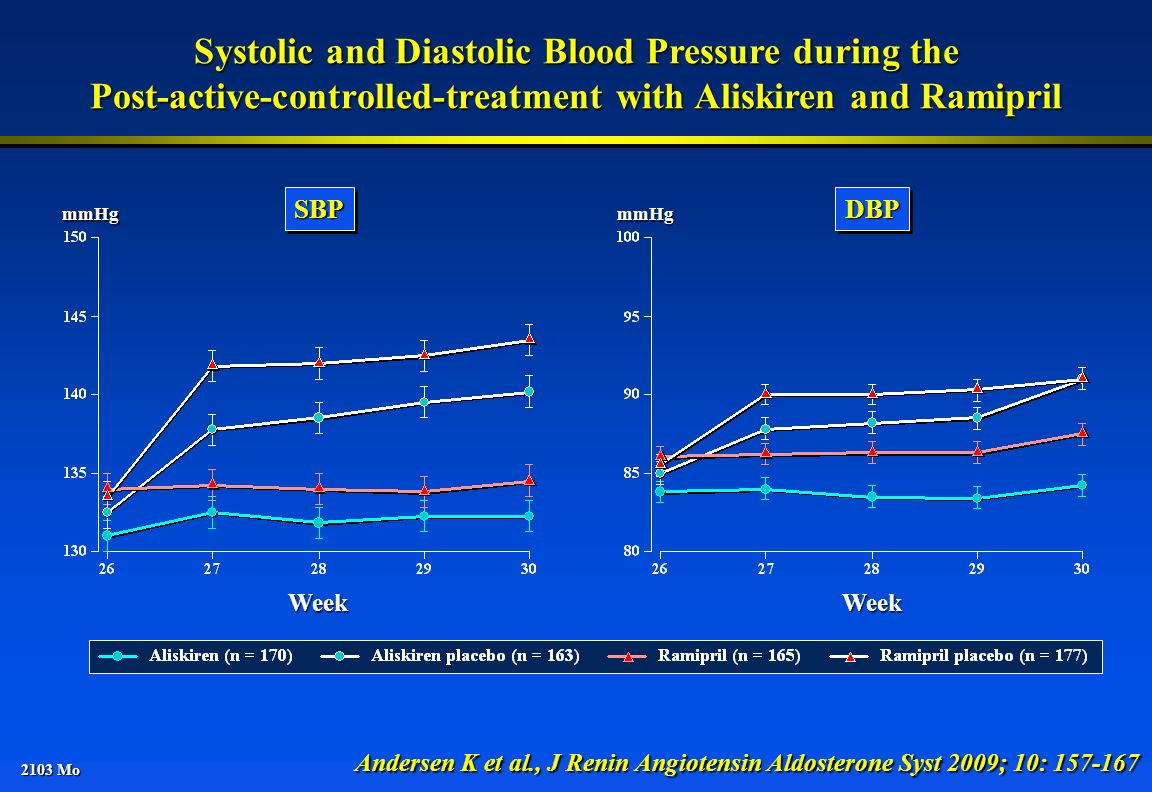 2103 Mo Systolic and Diastolic Blood Pressure during the Post-active-controlled-treatment with Aliskiren and Ramipril Andersen K et al., J Renin Angio