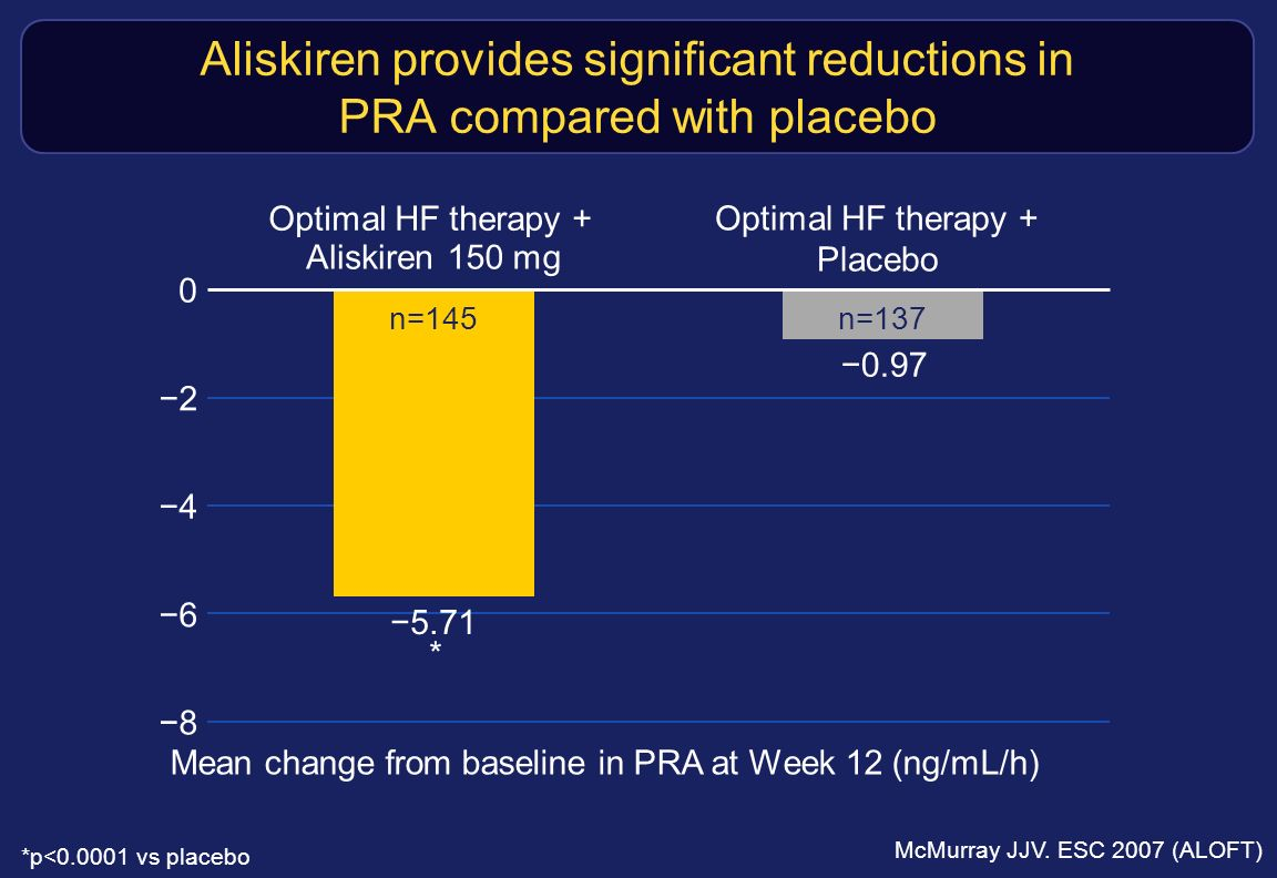 Aliskiren provides significant reductions in PRA compared with placebo Mean change from baseline in PRA at Week 12 (ng/mL/h) Optimal HF therapy + Alis