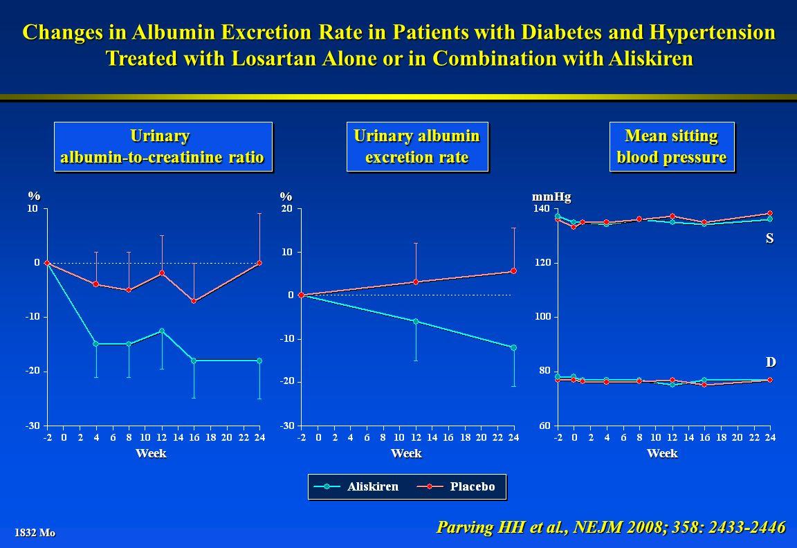 1832 Mo Changes in Albumin Excretion Rate in Patients with Diabetes and Hypertension Treated with Losartan Alone or in Combination with Aliskiren Parv