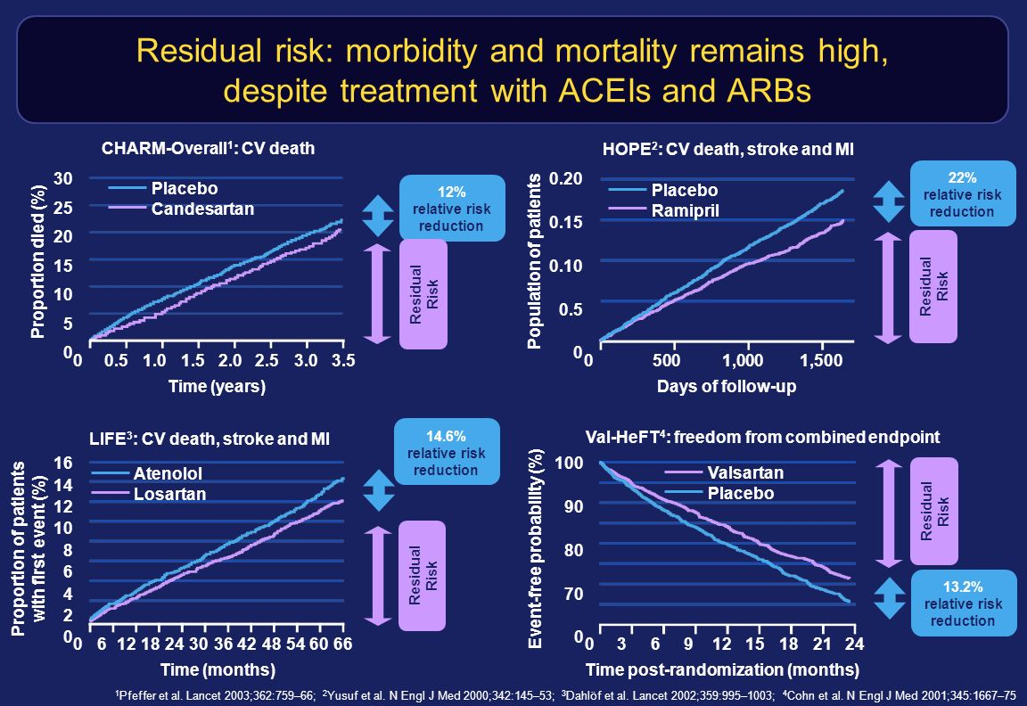 Residual risk: morbidity and mortality remains high, despite treatment with ACEIs and ARBs 00.51.01.52.02.53.03.5 30 25 20 15 10 5 0 Proportion died (