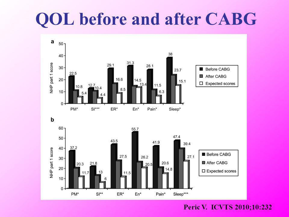 Peric V. ICVTS 2010;10:232 QOL before and after CABG