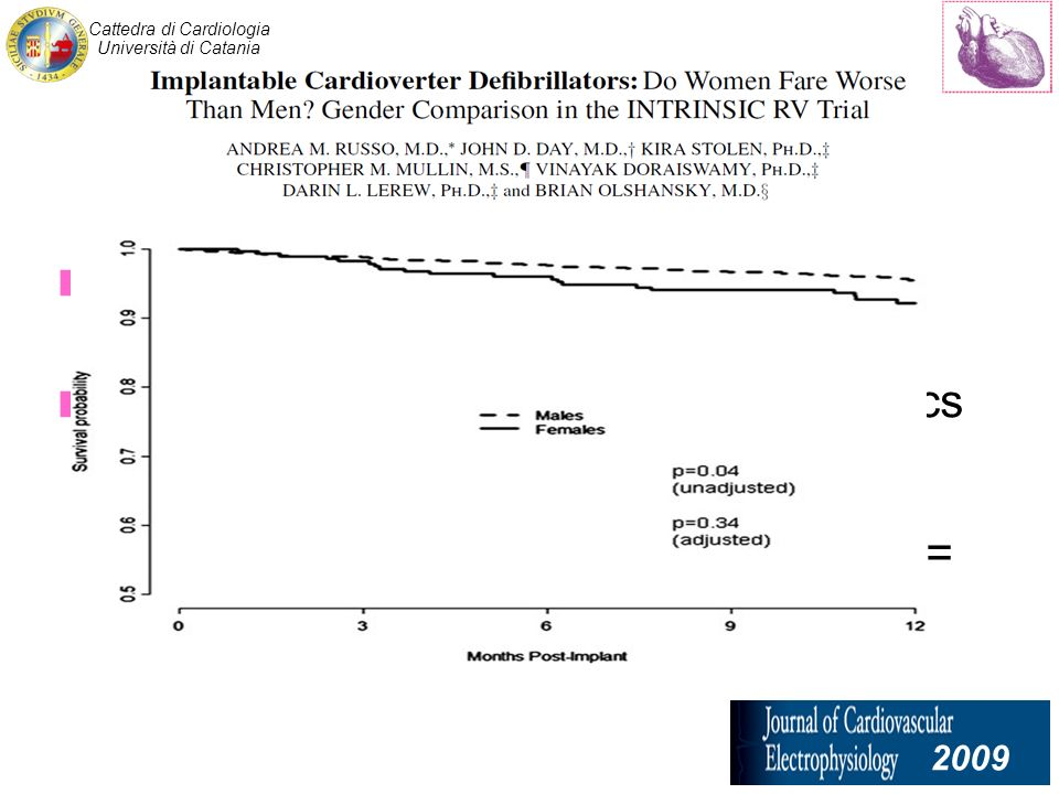Cattedra di Cardiologia Università di Catania patients, women comprised 19% (293/1.530) After adjusting for baseline characteristics and medical therapy, there was no significant difference in the outcome and mortality between women and men (HR = 1.05, P = 0.83) 2009