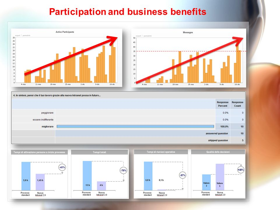 Participation and business benefits