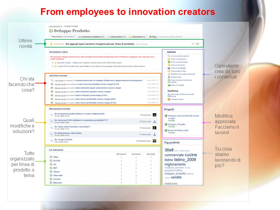 From employees to innovation creators Chi sta facendo che cosa.