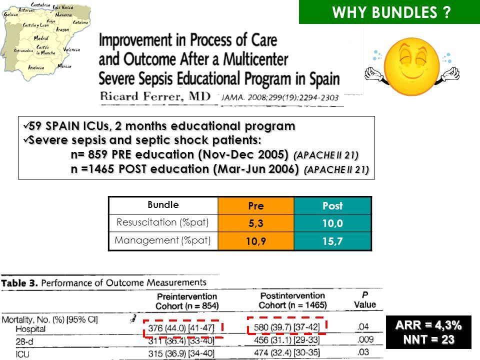 ARR = 4,3% NNT = 23 59 SPAIN ICUs, 2 months educational program 59 SPAIN ICUs, 2 months educational program Severe sepsis and septic shock patients: Severe sepsis and septic shock patients: n= 859 PRE education (Nov-Dec 2005) (APACHE II 21) n =1465 POST education (Mar-Jun 2006) (APACHE II 21) Bundle PrePost Resuscitation (%pat) 5,310,0 Management (%pat) 10,915,7 WHY BUNDLES