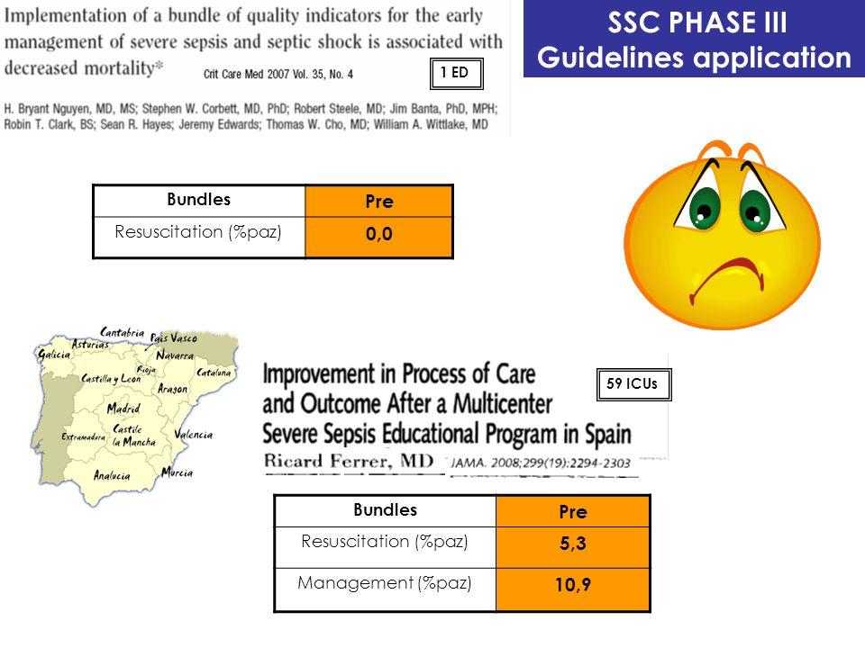 Bundles Pre Resuscitation (%paz) 5,3 Management (%paz) 10,9 SSC PHASE III Guidelines application Bundles Pre Resuscitation (%paz) 0,0 1 ED 59 ICUs