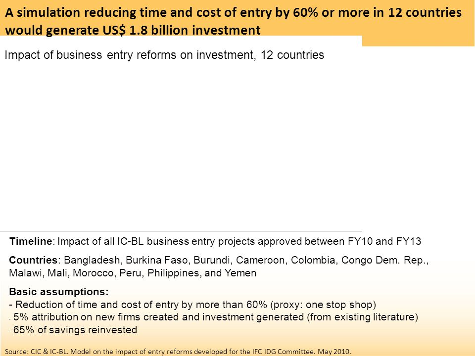 Impact of business entry reforms on investment, 12 countries Timeline: Impact of all IC-BL business entry projects approved between FY10 and FY13 Coun