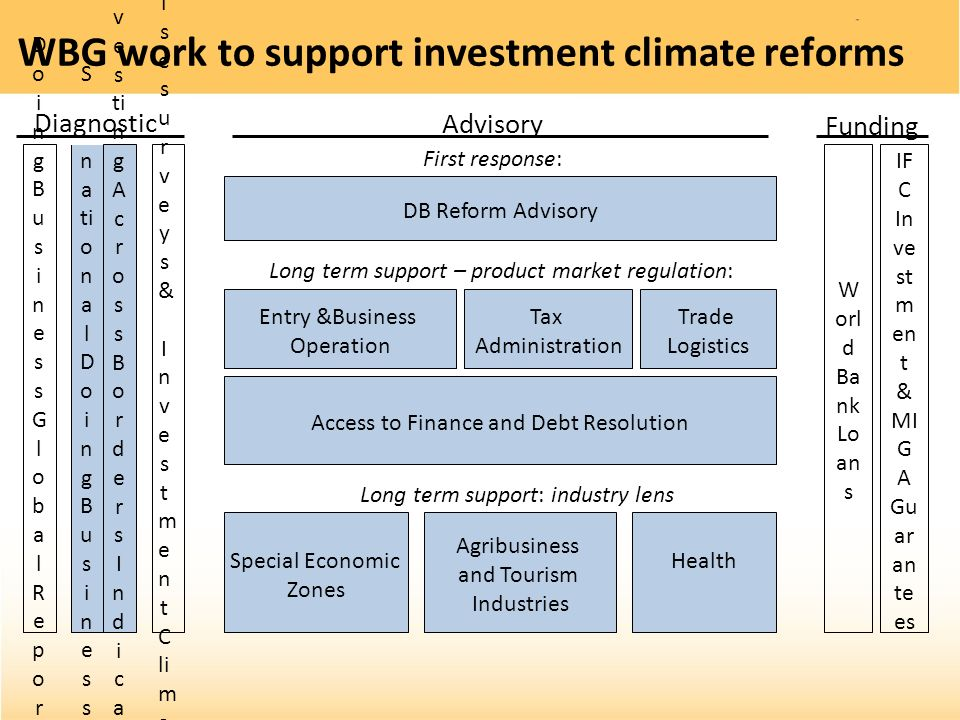 WBG work to support investment climate reforms DB Reform Advisory S u b n a ti o n a l D o i n g B u s i n e s s Diagnostic DoingBusinessGlobalReportD