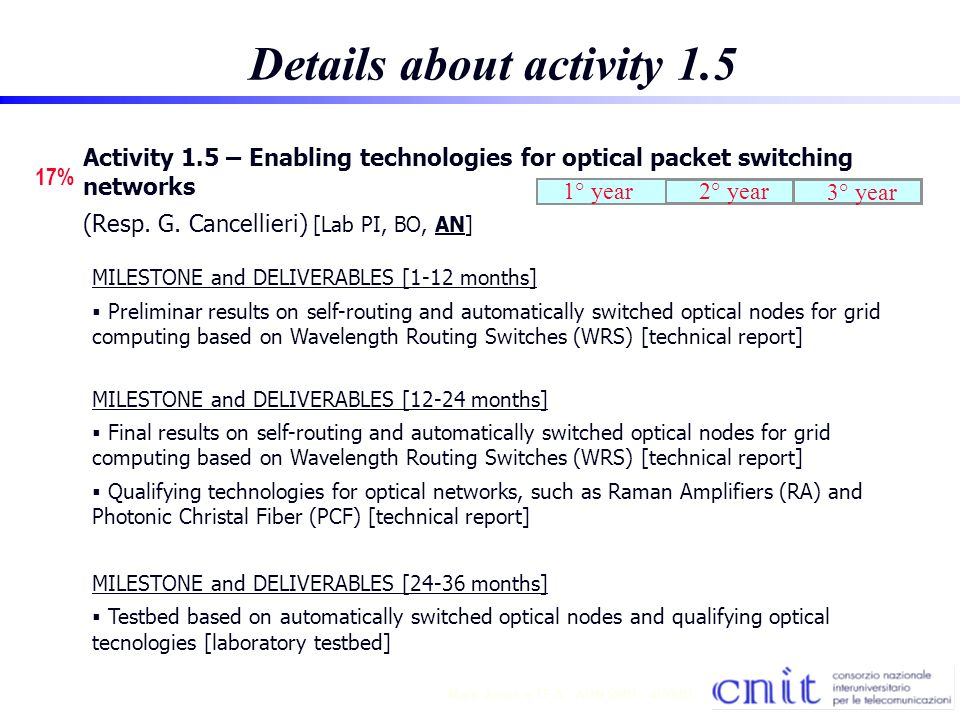 14 Mark Jones TF A - AON 2001 - 4/30/01 Details about activity 1.5 1° year2° year 17% Activity 1.5 – Enabling technologies for optical packet switching networks (Resp.