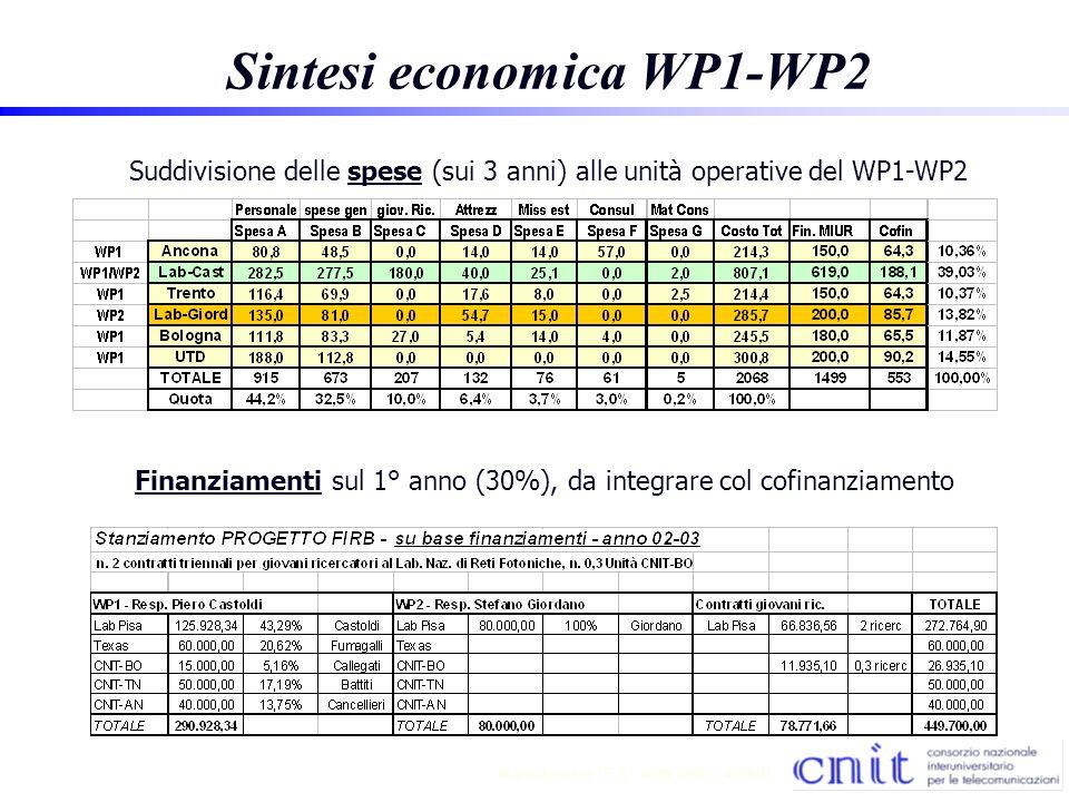 5 Mark Jones TF A - AON 2001 - 4/30/01 Sintesi economica WP1-WP2 Finanziamenti sul 1° anno (30%), da integrare col cofinanziamento Suddivisione delle spese (sui 3 anni) alle unità operative del WP1-WP2