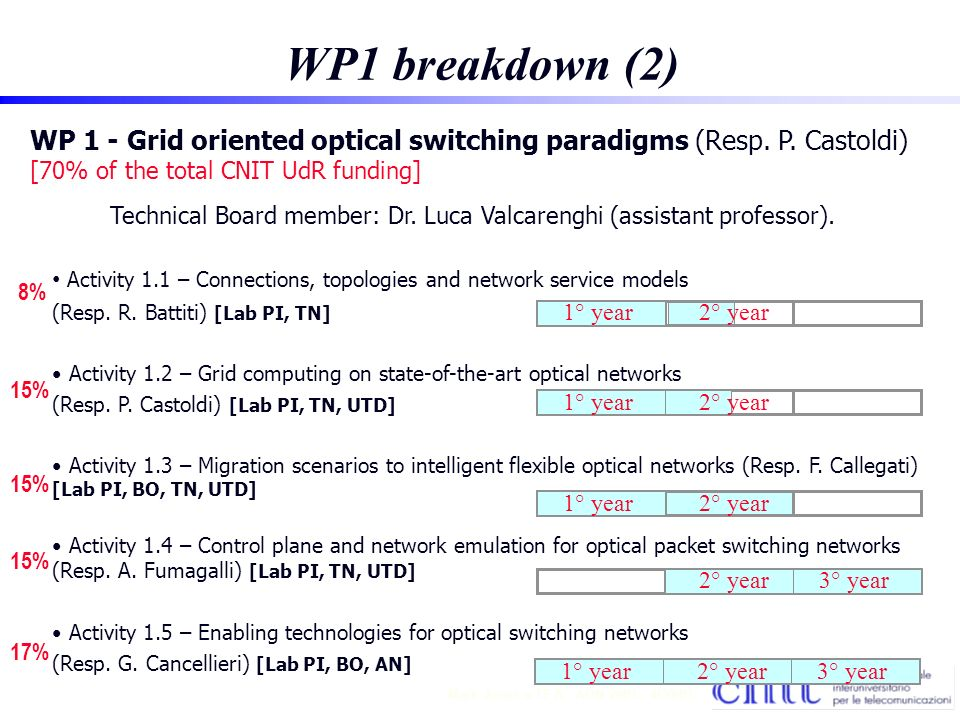 8 Mark Jones TF A - AON 2001 - 4/30/01 WP1 breakdown (2) WP 1 - Grid oriented optical switching paradigms (Resp.