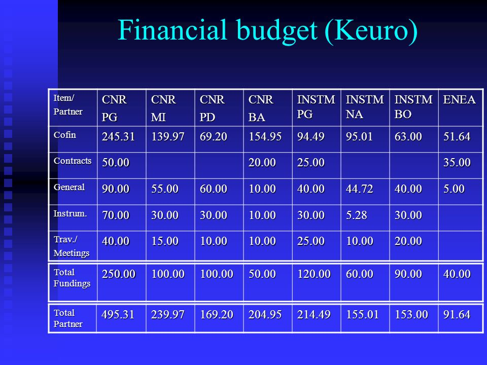 Financial budget (Keuro) Item/PartnerCNRPGCNRMICNRPDCNRBA INSTM PG INSTM NA INSTM BO ENEA Cofin245.31139.9769.20154.9594.4995.0163.0051.64 Contracts50.0020.0025.0035.00 General90.0055.0060.0010.0040.0044.7240.005.00 Instrum.70.0030.0030.0010.0030.005.2830.00 Trav./Meetings40.0015.0010.0010.0025.0010.0020.00 Total Fundings 250.00100.00100.0050.00120.0060.0090.0040.00 Total Partner 495.31239.97169.20204.95214.49155.01153.0091.64