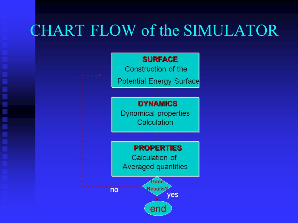 CHART FLOW of the SIMULATORSURFACE Construction of the Potential Energy Surface DYNAMICS Dynamical properties Calculation PROPERTIES Calculation of Averaged quantities Good Results.
