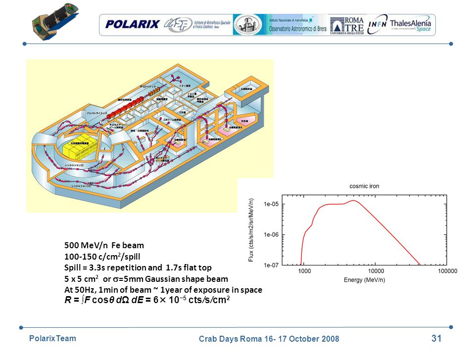 Crab Days Roma 16- 17 October 2008 31 PolarixTeam Heavy Ion Medical Accelerator in Chiba (HIMAC) P < 160 MeV He C N O Ne Si Ar Fe Xe 500 MeV/n Fe beam 100-150 c/cm 2 /spill Spill = 3.3s repetition and 1.7s flat top 5 x 5 cm 2 or =5mm Gaussian shape beam At 50Hz, 1min of beam ~ 1year of exposure in space R = F cosθ dΩ dE = 6× 105 cts/s/cm 2