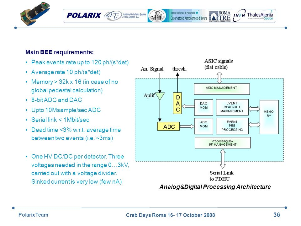Crab Days Roma 16- 17 October 2008 36 PolarixTeam Main BEE requirements: Peak events rate up to 120 ph/(s*det) Average rate 10 ph/(s*det) Memory > 32k x 16 (in case of no global pedestal calculation) 8-bit ADC and DAC Upto 10Msample/sec ADC Serial link < 1Mbit/sec Dead time <3% w.r.t.