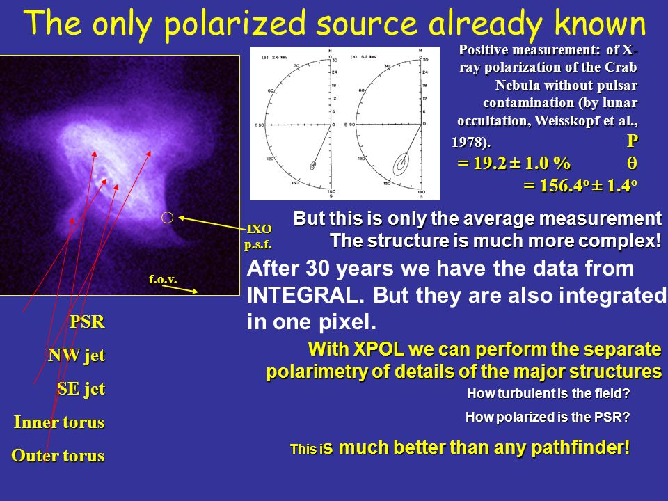 The only polarized source already known Positive measurement: of X- ray polarization of the Crab Nebula without pulsar contamination (by lunar occultation, Weisskopf et al., 1978).