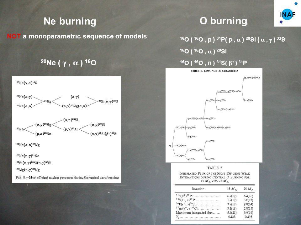 INAF Ne burning 20 Ne (, ) 16 O NOT a monoparametric sequence of models O burning 16 O ( 16 O, p ) 31 P( p, ) 28 Si (, ) 32 S 16 O ( 16 O, ) 28 Si 16 O ( 16 O, n ) 31 S( + ) 31 P