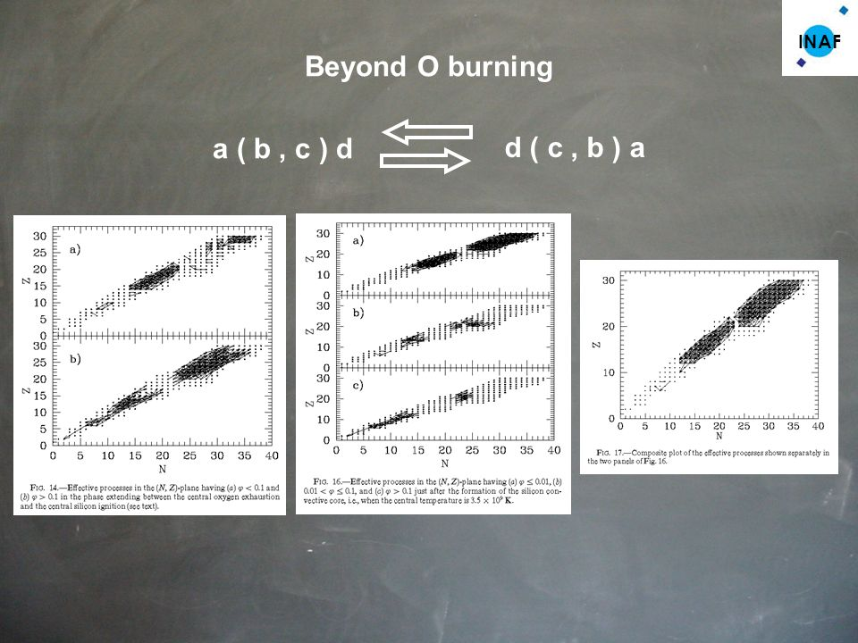 INAF a ( b, c ) d Beyond O burning d ( c, b ) a