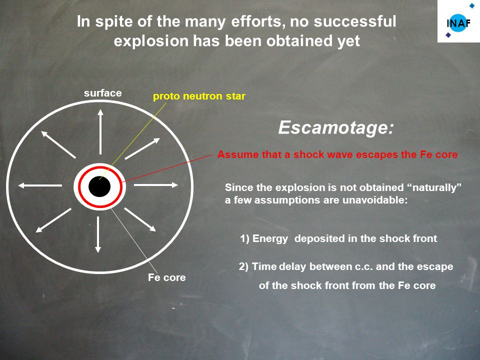 INAF surface In spite of the many efforts, no successful explosion has been obtained yet Fe core Escamotage: Assume that a shock wave escapes the Fe c