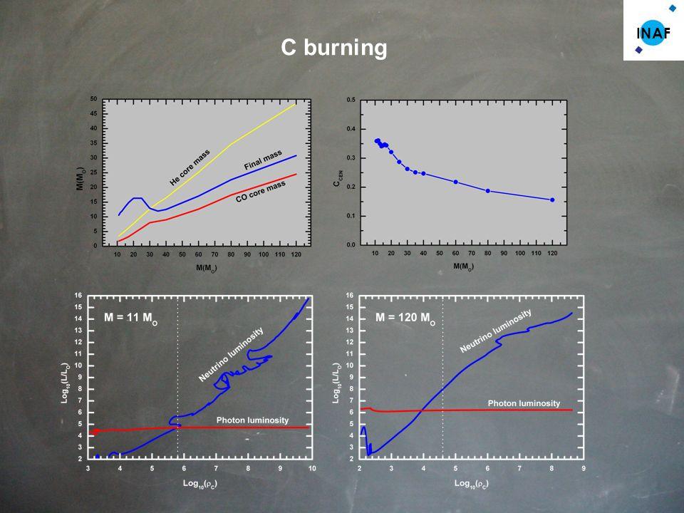 INAF C burning