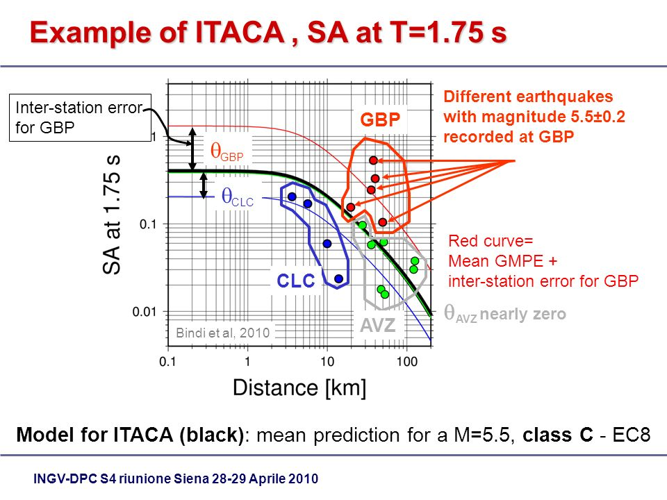 INGV-DPC S4 riunione Siena 28-29 Aprile 2010 Model for ITACA (black): mean prediction for a M=5.5, class C - EC8 Bindi et al, 2010 GBP Different earthquakes with magnitude 5.5±0.2 recorded at GBP CLC AVZ GBP Inter-station error for GBP CLC AVZ nearly zero Red curve= Mean GMPE + inter-station error for GBP Example of ITACA, SA at T=1.75 s