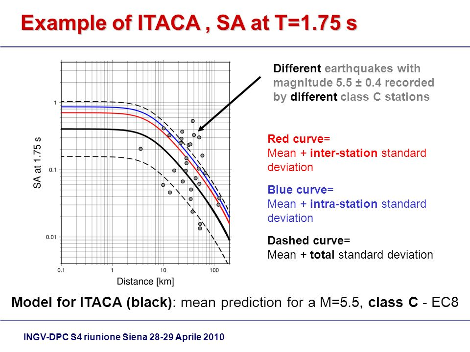 INGV-DPC S4 riunione Siena 28-29 Aprile 2010 Different earthquakes with magnitude 5.5 ± 0.4 recorded by different class C stations Red curve= Mean + inter-station standard deviation Blue curve= Mean + intra-station standard deviation Dashed curve= Mean + total standard deviation Example of ITACA, SA at T=1.75 s Model for ITACA (black): mean prediction for a M=5.5, class C - EC8