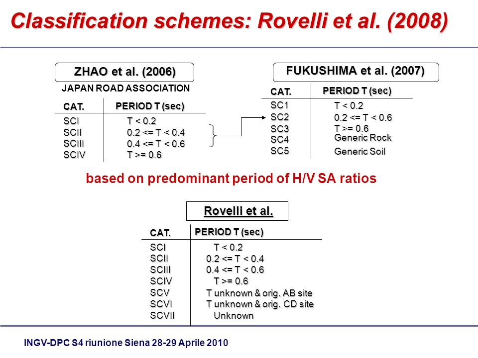 INGV-DPC S4 riunione Siena 28-29 Aprile 2010 Classification schemes: Rovelli et al. (2008) ZHAO et al. (2006) FUKUSHIMA et al. (2007) PERIOD T (sec) C
