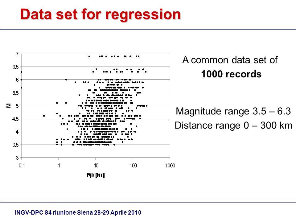 INGV-DPC S4 riunione Siena 28-29 Aprile 2010 Data set for regression Magnitude range 3.5 – 6.3 Distance range 0 – 300 km A common data set of 1000 rec