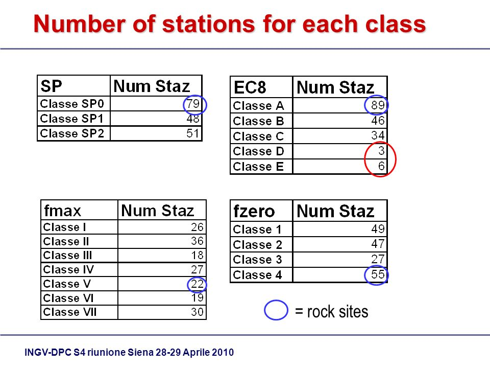 INGV-DPC S4 riunione Siena 28-29 Aprile 2010 Number of stations for each class = rock sites