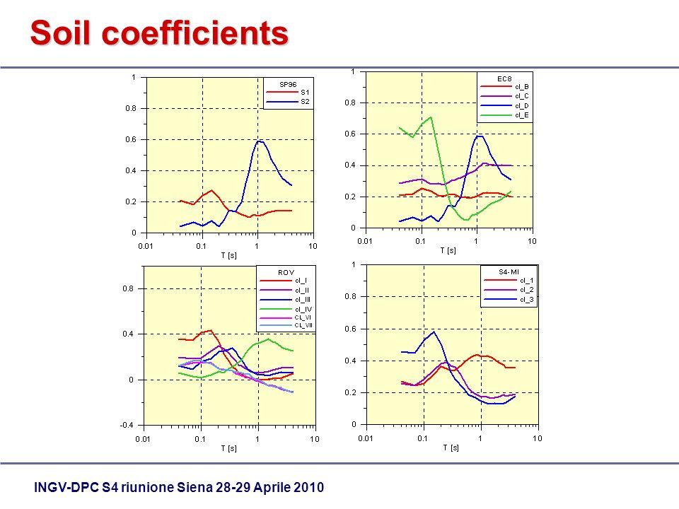 INGV-DPC S4 riunione Siena 28-29 Aprile 2010 Soil coefficients