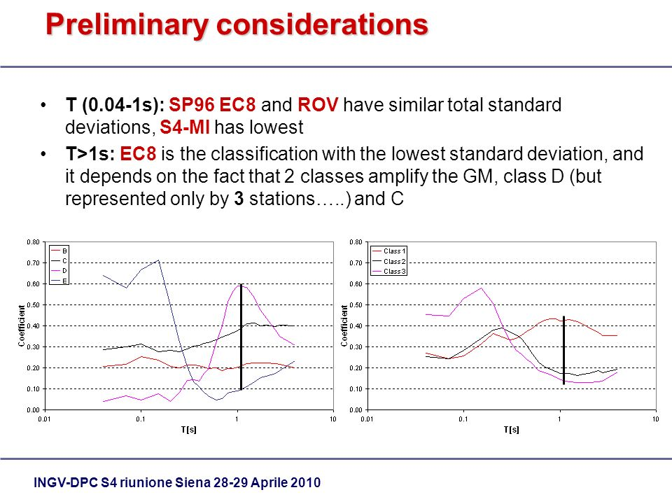 INGV-DPC S4 riunione Siena 28-29 Aprile 2010 Preliminary considerations T (0.04-1s): SP96 EC8 and ROV have similar total standard deviations, S4-MI has lowest T>1s: EC8 is the classification with the lowest standard deviation, and it depends on the fact that 2 classes amplify the GM, class D (but represented only by 3 stations…..) and C