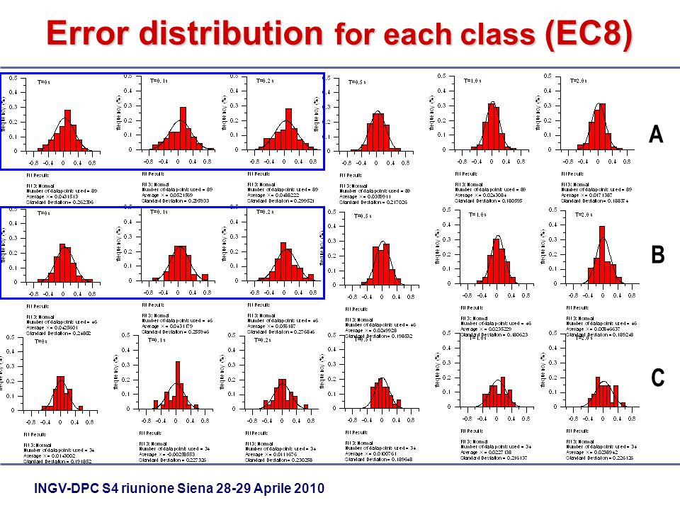 INGV-DPC S4 riunione Siena Aprile 2010 Error distribution for each class (EC8) A B C