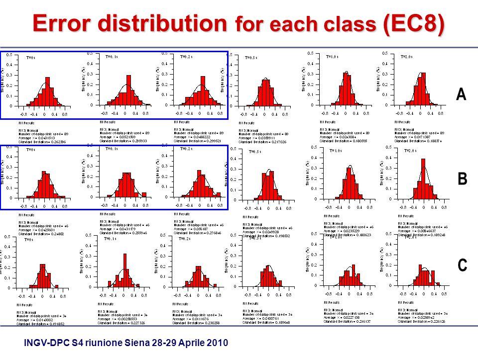 INGV-DPC S4 riunione Siena 28-29 Aprile 2010 Error distribution for each class (EC8) A B C
