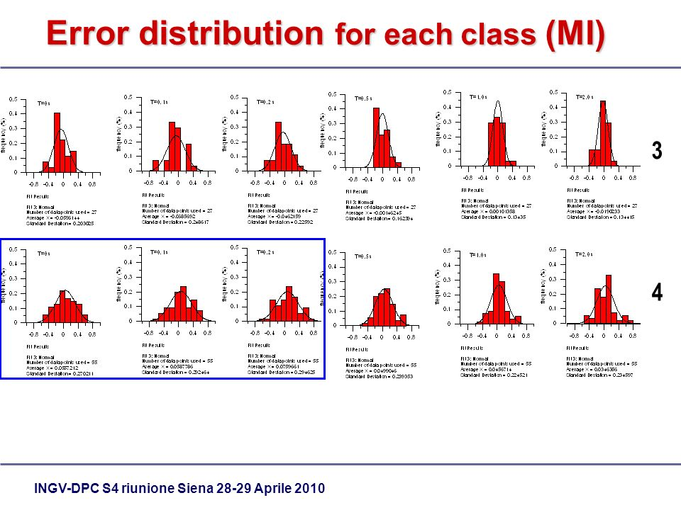 INGV-DPC S4 riunione Siena Aprile 2010 Error distribution for each class (MI) 3 4