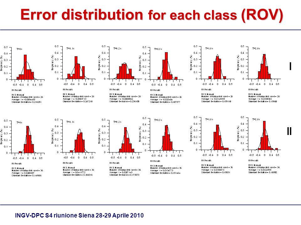 INGV-DPC S4 riunione Siena 28-29 Aprile 2010 Error distribution for each class (ROV) I II