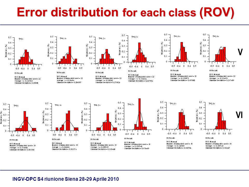 INGV-DPC S4 riunione Siena Aprile 2010 Error distribution for each class (ROV) V VI