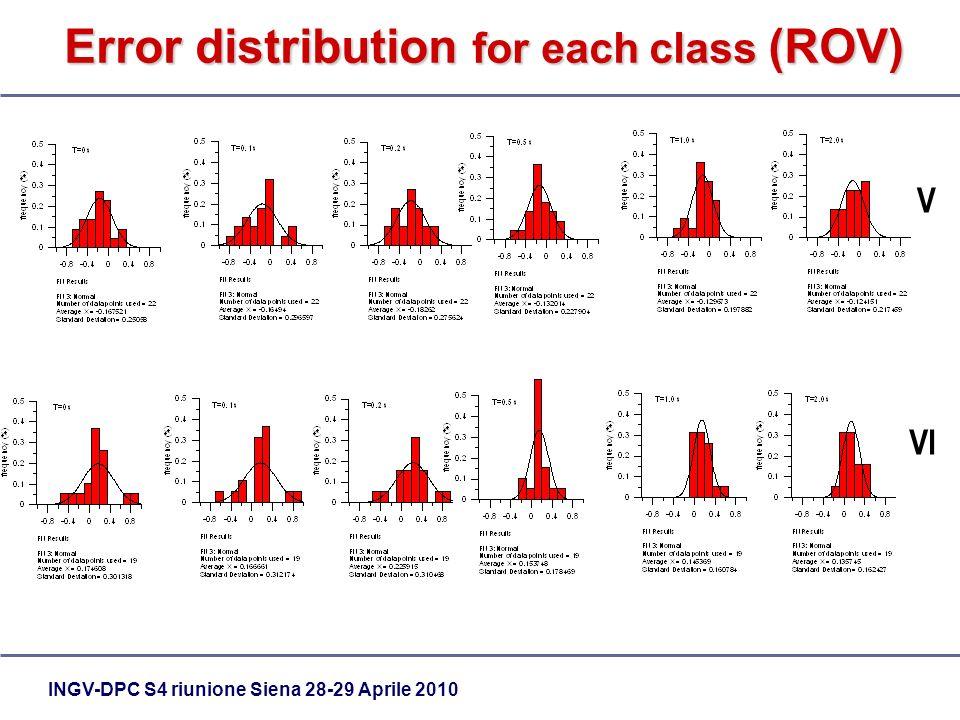 INGV-DPC S4 riunione Siena 28-29 Aprile 2010 Error distribution for each class (ROV) V VI