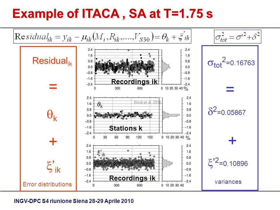 INGV-DPC S4 riunione Siena 28-29 Aprile 2010 Example of ITACA, SA at T=1.75 s Bindi et al, 2010 Recordings ik % Stations k % k ik Residual ik k ik = +