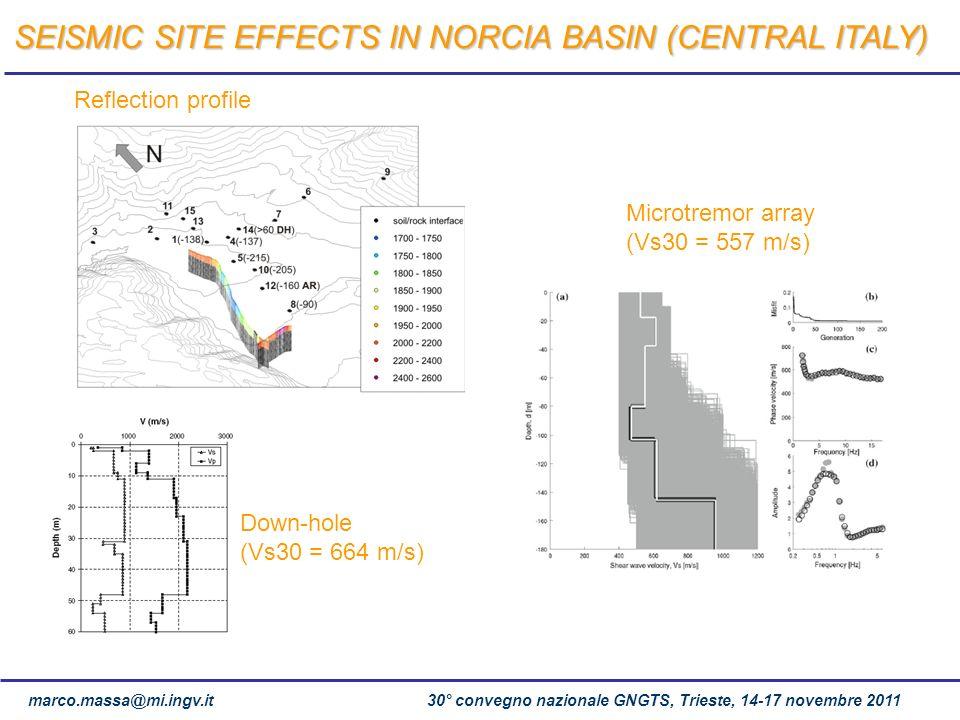 marco.massa@mi.ingv.it 30° convegno nazionale GNGTS, Trieste, 14-17 novembre 2011 Down-hole (Vs30 = 664 m/s) Reflection profile Microtremor array (Vs3