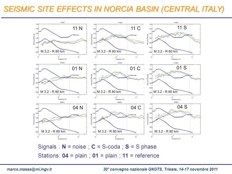 marco.massa@mi.ingv.it 30° convegno nazionale GNGTS, Trieste, 14-17 novembre 2011 Signals : N = noise ; C = S-coda ; S = S phase Stations: 04 = plain
