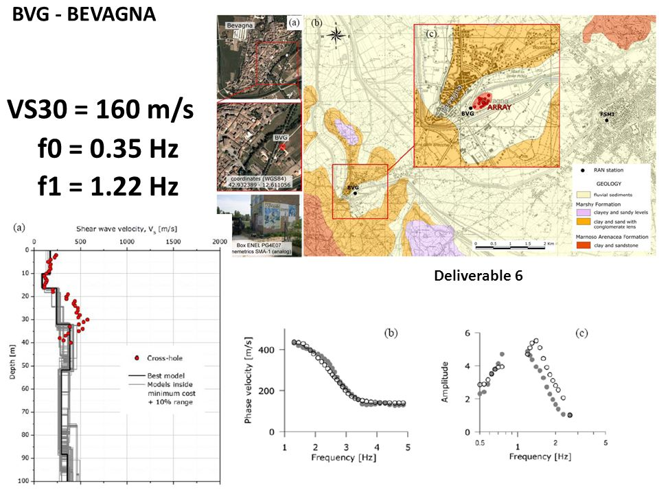 Deliverable 6 BVG - BEVAGNA VS30 = 160 m/s f0 = 0.35 Hz f1 = 1.22 Hz
